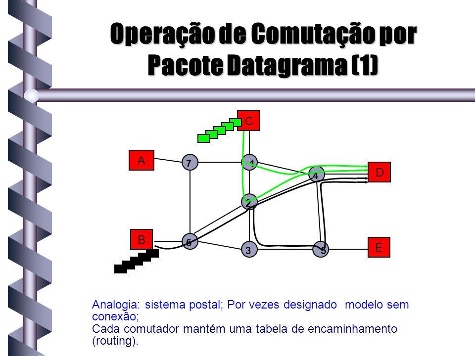 Operação de Comutação por Pacote Datagrama (1)