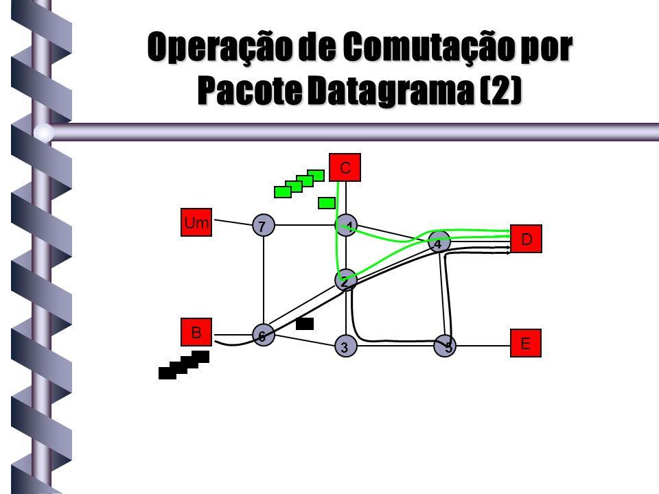 Operação de Comutação por Pacote Datagrama (2)