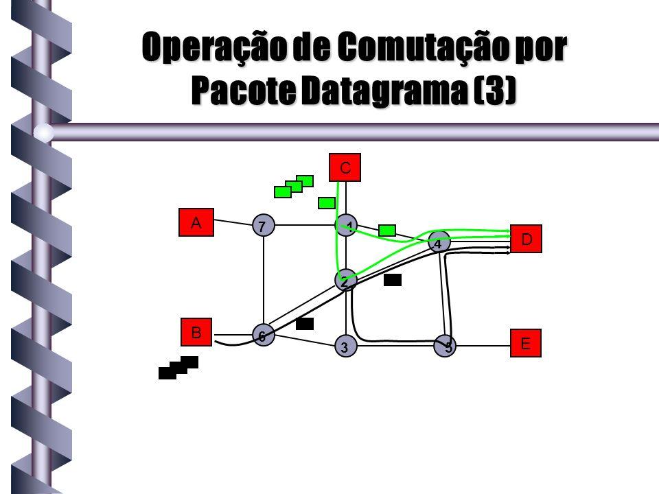 Operação de Comutação por Pacote Datagrama (3)