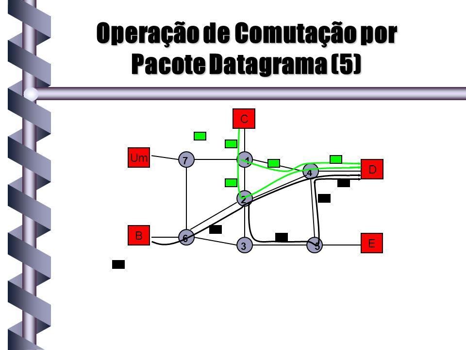 Operação de Comutação por Pacote Datagrama (5)