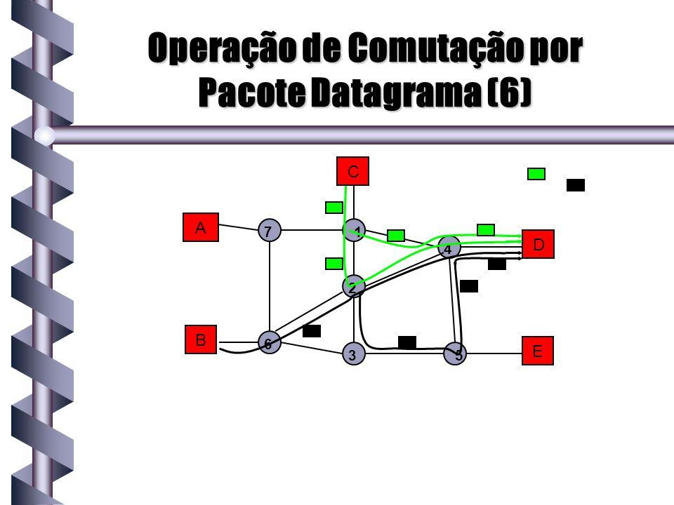 Operação de Comutação por Pacote Datagrama (6)