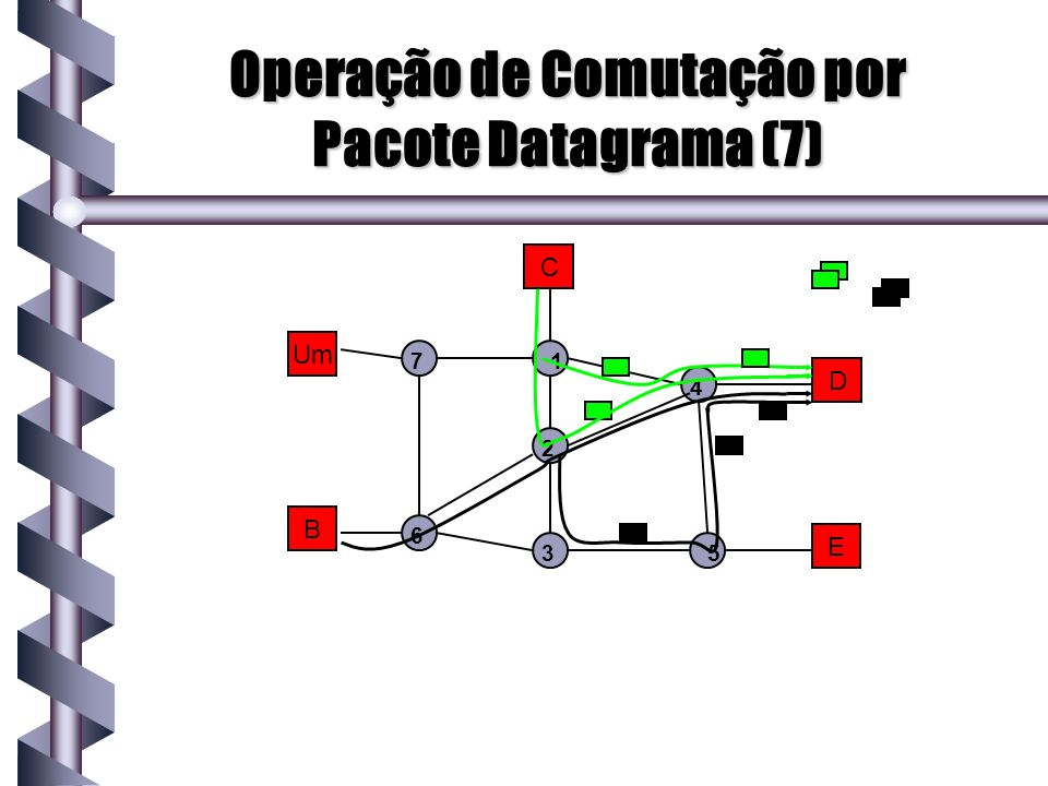 Operação de Comutação por Pacote Datagrama (7)