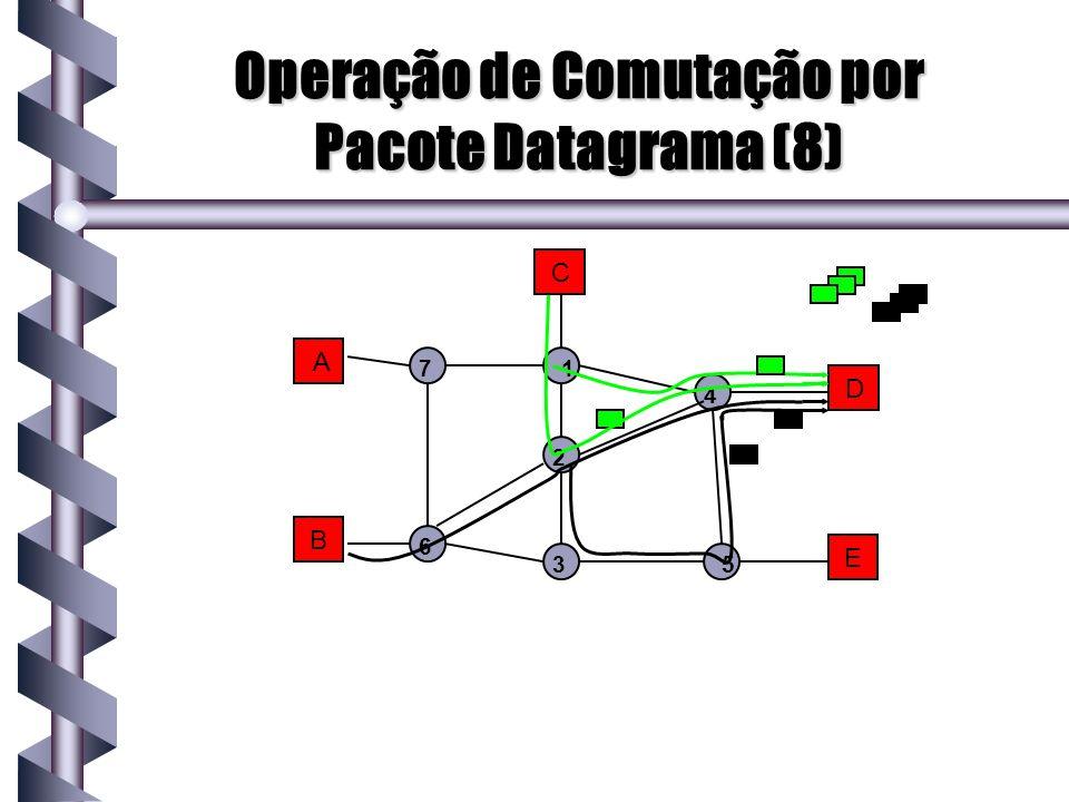 Operação de Comutação por Pacote Datagrama (8)