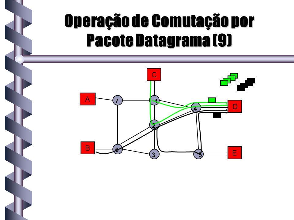 Operação de Comutação por Pacote Datagrama (9)