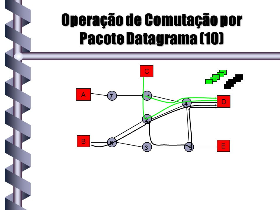 Operação de Comutação por Pacote Datagrama (10)