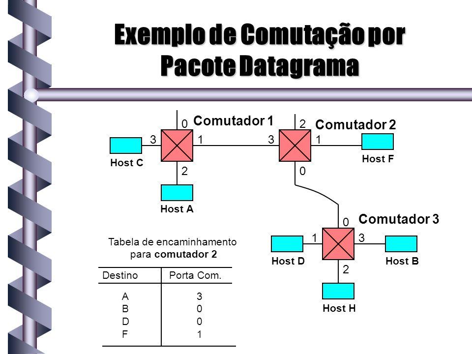 Exemplo de Comutação por Pacote Datagrama