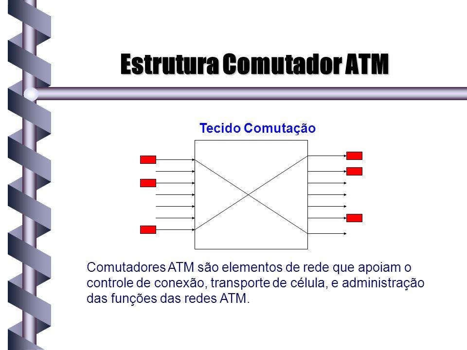 Estrutura Comutador ATM