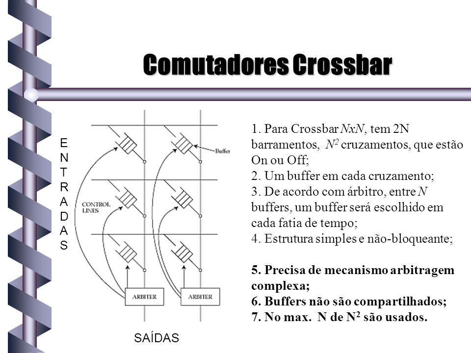 Comutadores Crossbar ENTRADAS SAÍDAS