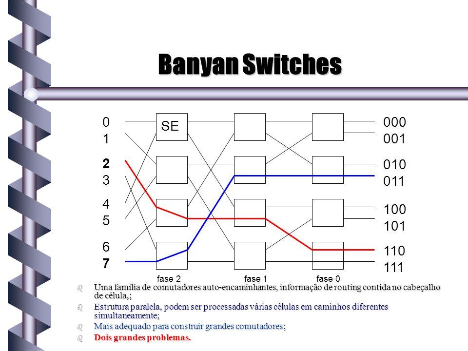 Banyan Switches1. 2. 3. 4. 5. 6. 7. 000. 001. 010. 011. 100. 101. 110. 111. SE. fase 2 fase 1 fase 0.