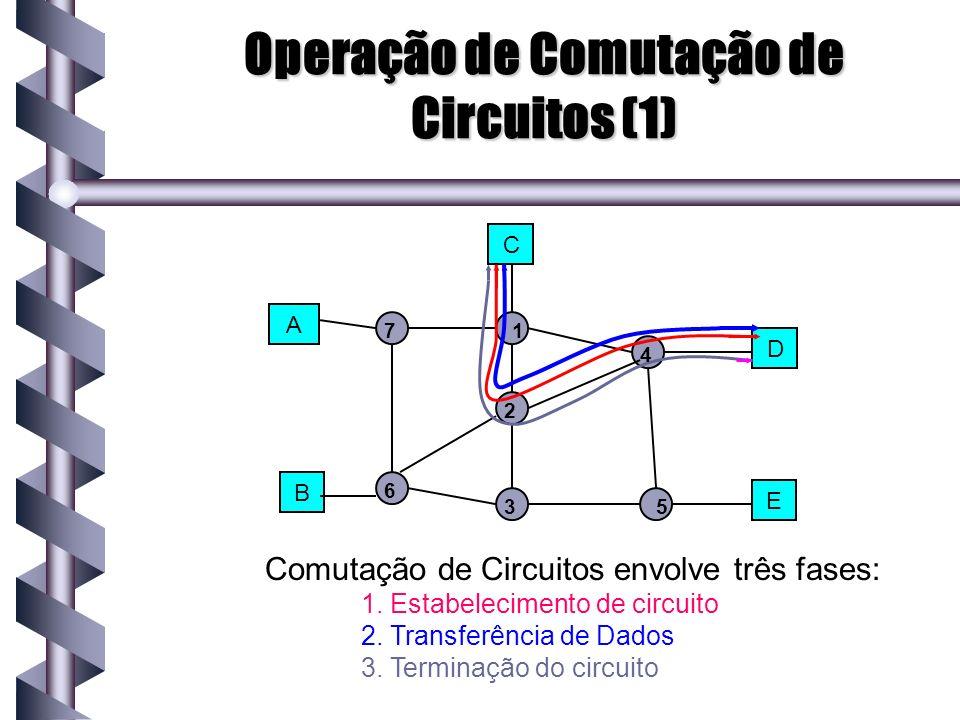 Operação de Comutação de Circuitos (1)
