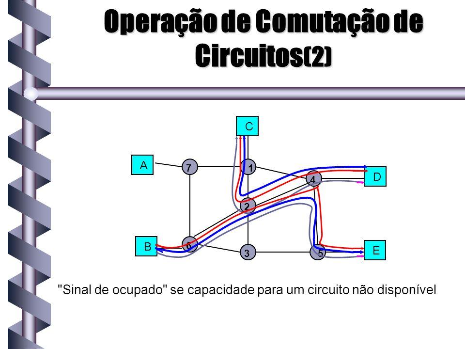Operação de Comutação de Circuitos(2)