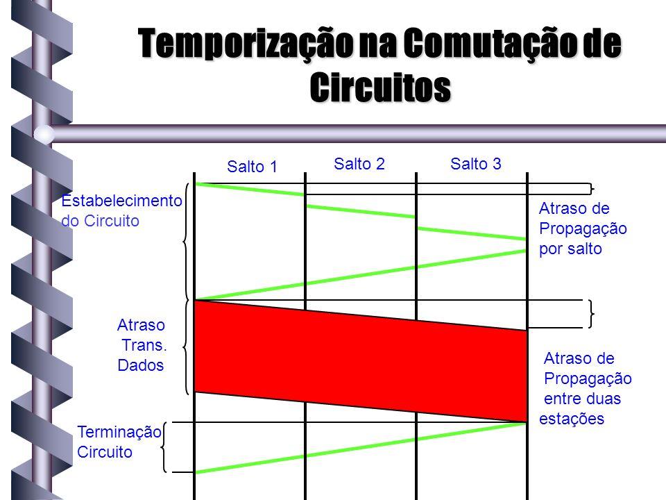 Temporização na Comutação de Circuitos