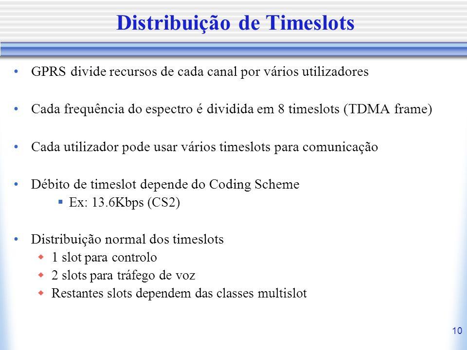 Distribuição de Timeslots