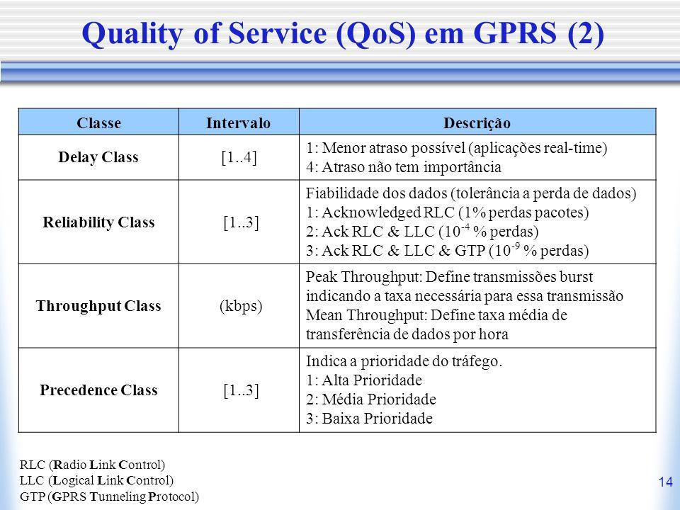 Quality of Service (QoS) em GPRS (2)