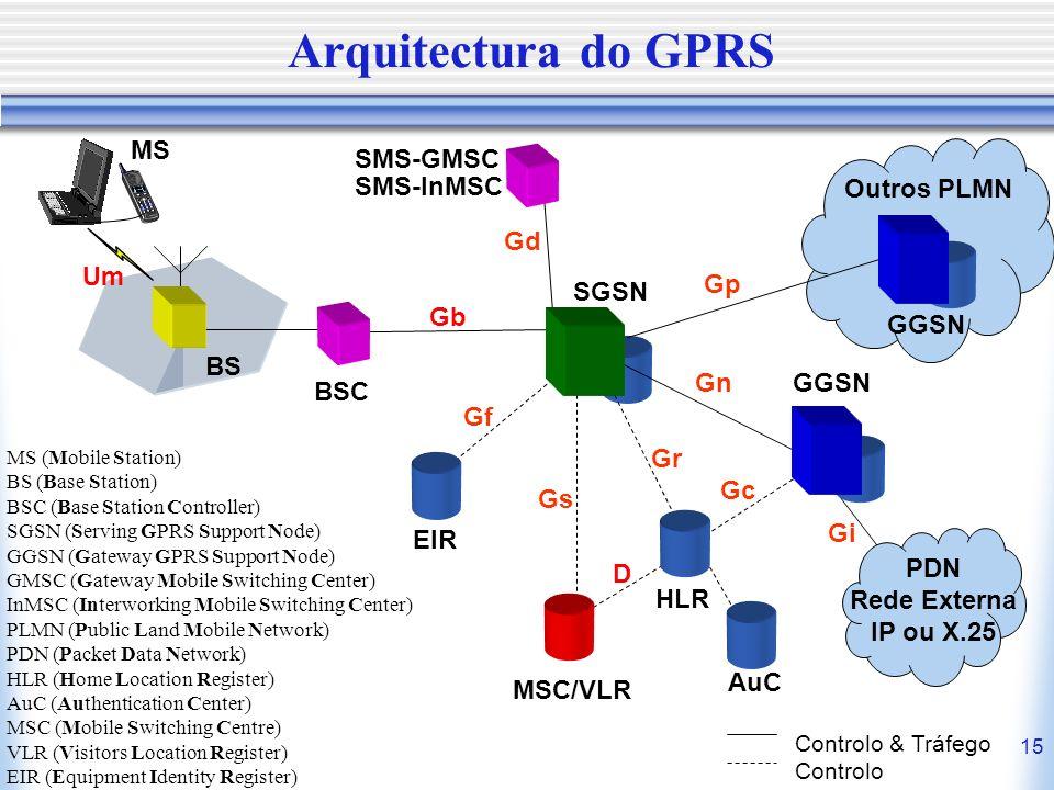 Arquitectura do GPRS MS SMS-GMSC SMS-InMSC Outros PLMN Gd Um Gp SGSN