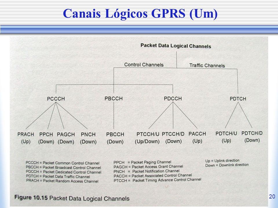 Canais Lógicos GPRS (Um)