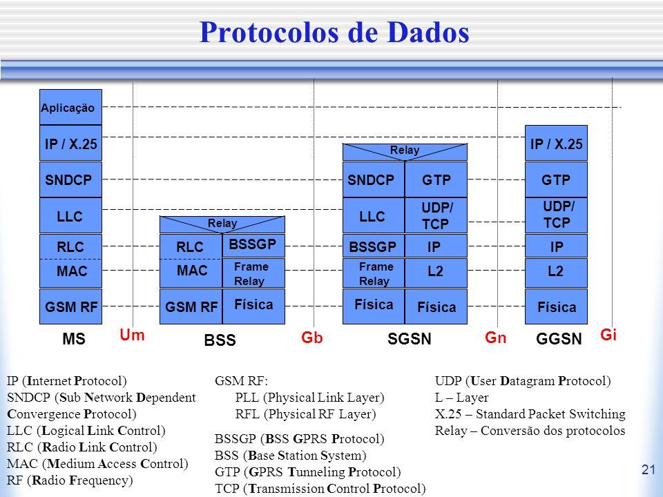Protocolos de Dados MS Um Gi BSS Gb SGSN Gn GGSN IP / X.25 IP / X.25