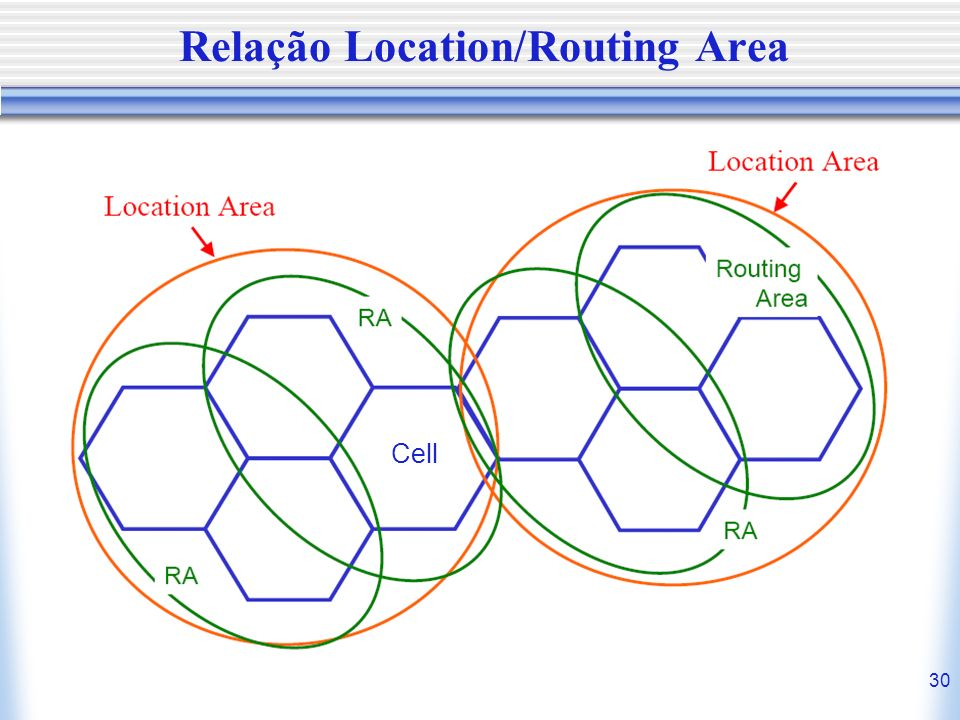 Relação Location/Routing Area