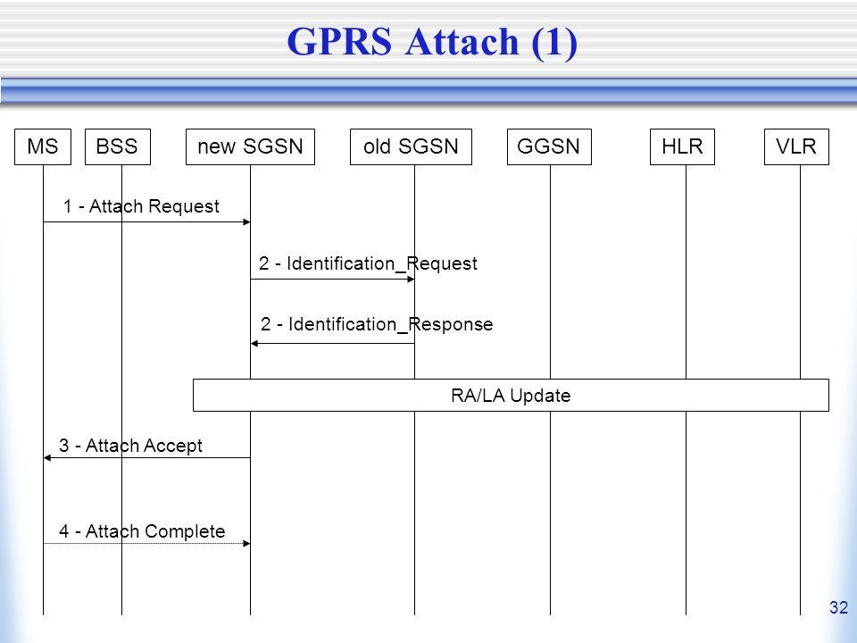 GPRS Attach (1) MS BSS new SGSN old SGSN GGSN HLR VLR
