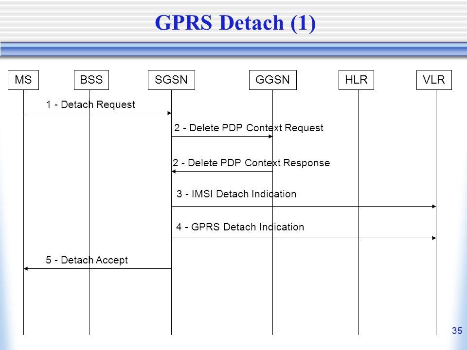 GPRS Detach (1) MS BSS SGSN GGSN HLR VLR 1 - Detach Request
