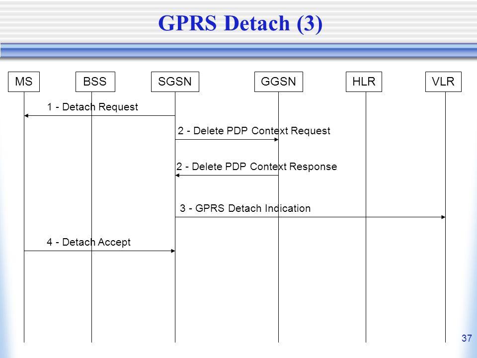 GPRS Detach (3) MS BSS SGSN GGSN HLR VLR 1 - Detach Request