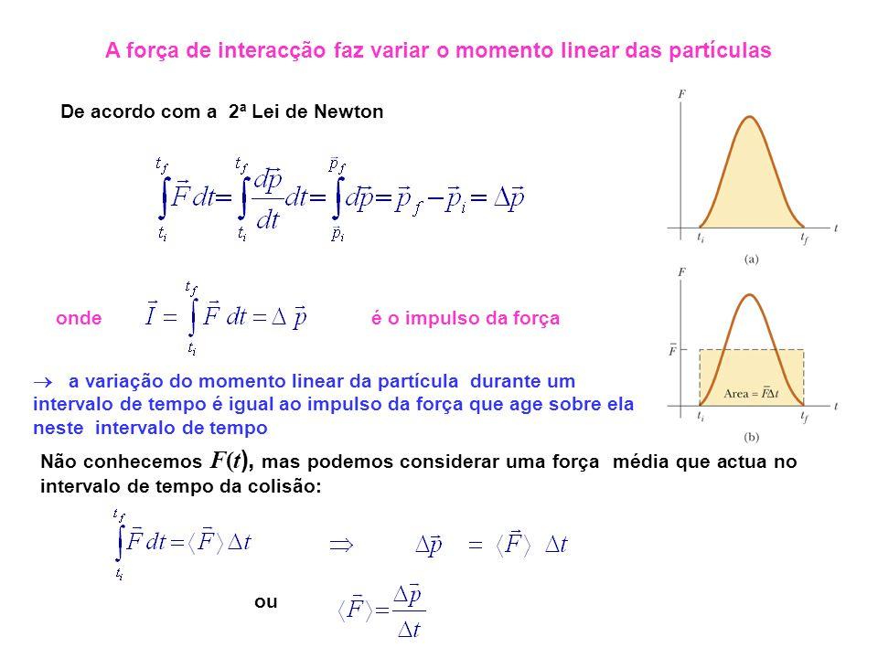 A força de interacção faz variar o momento linear das partículas