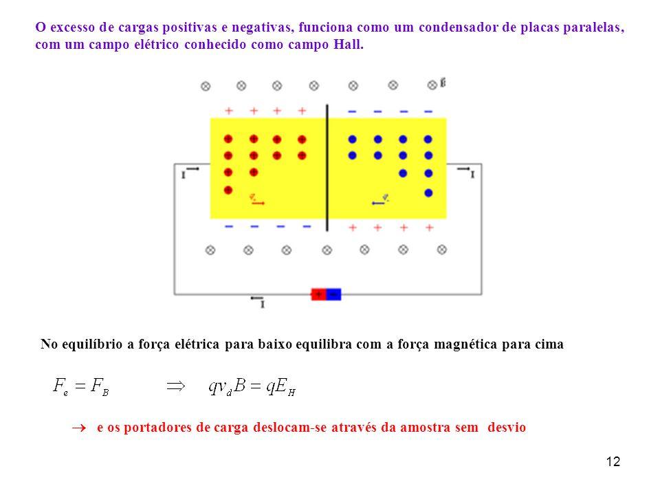 O excesso de cargas positivas e negativas, funciona como um condensador de placas paralelas, com um campo elétrico conhecido como campo Hall.