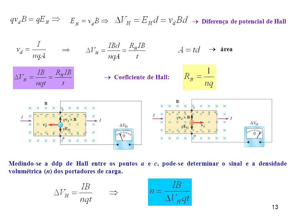   Diferença de potencial de Hall  área  Coeficiente de Hall: