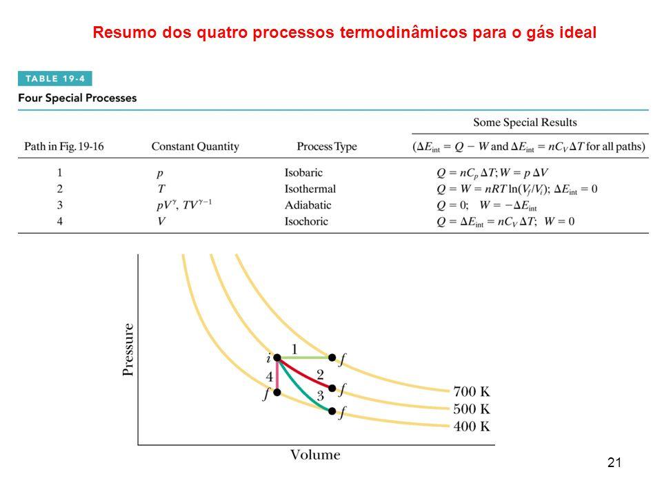 Resumo dos quatro processos termodinâmicos para o gás ideal