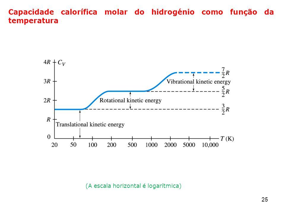 (A escala horizontal é logarítmica)