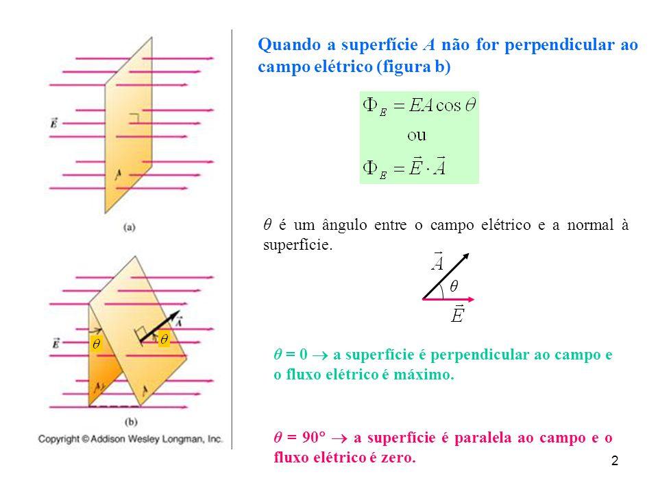 Quando a superfície A não for perpendicular ao campo elétrico (figura b)