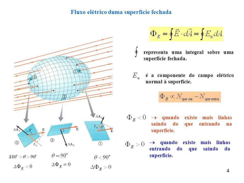 Fluxo elétrico duma superfície fechada