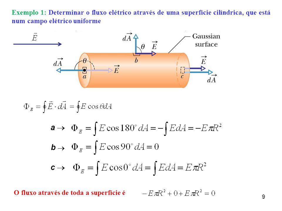 Exemplo 1: Determinar o fluxo elétrico através de uma superfície cilíndrica, que está num campo elétrico uniforme