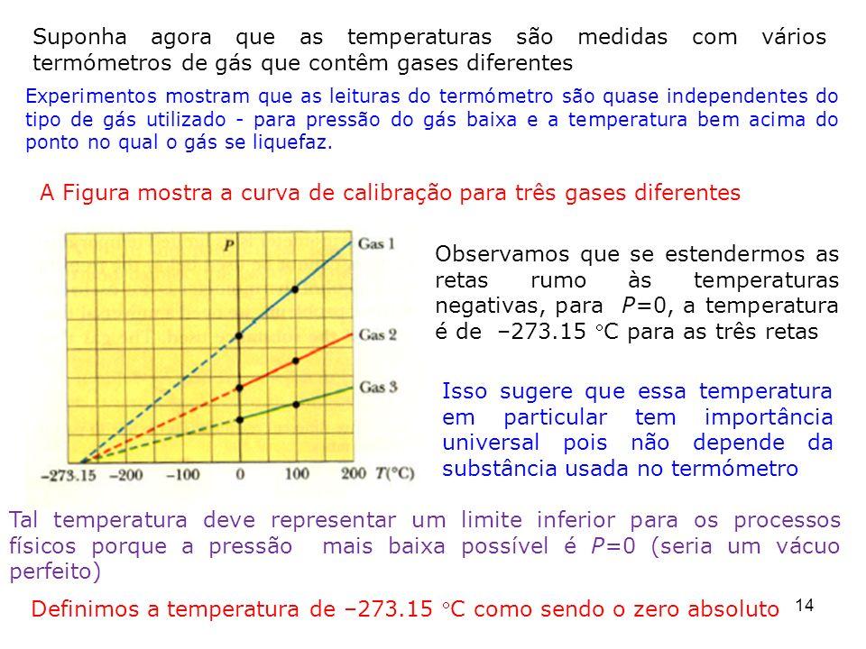 Definimos a temperatura de –273.15 C como sendo o zero absoluto