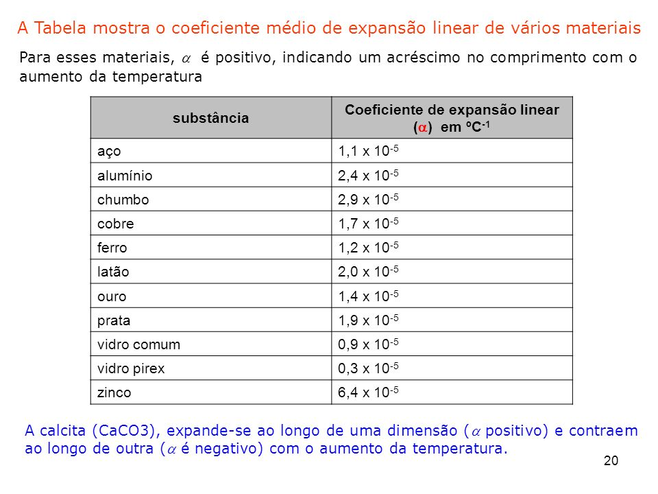 Coeficiente de expansão linear (a) em ºC-1