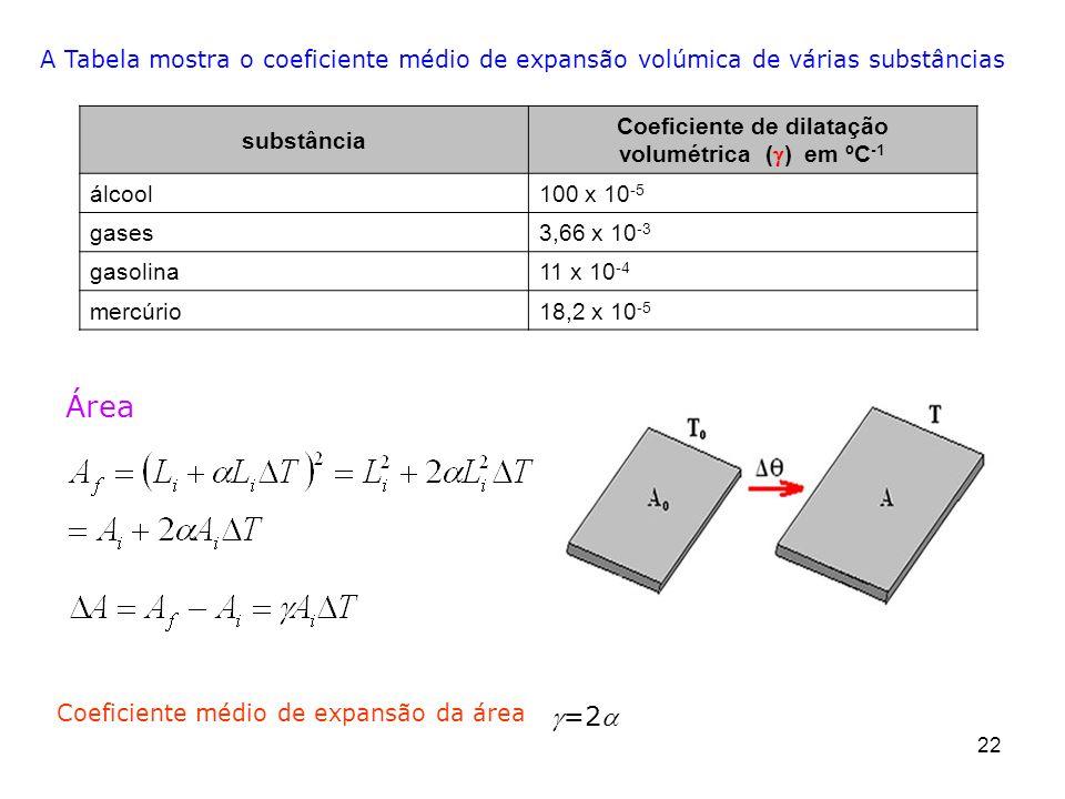 Coeficiente de dilatação volumétrica (g) em ºC-1