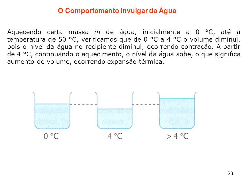 O Comportamento Invulgar da Água