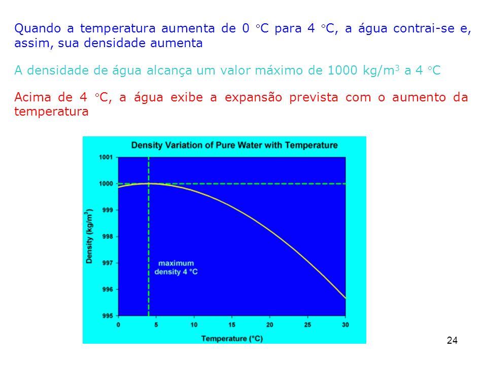 Quando a temperatura aumenta de 0 C para 4 C, a água contrai-se e, assim, sua densidade aumenta
