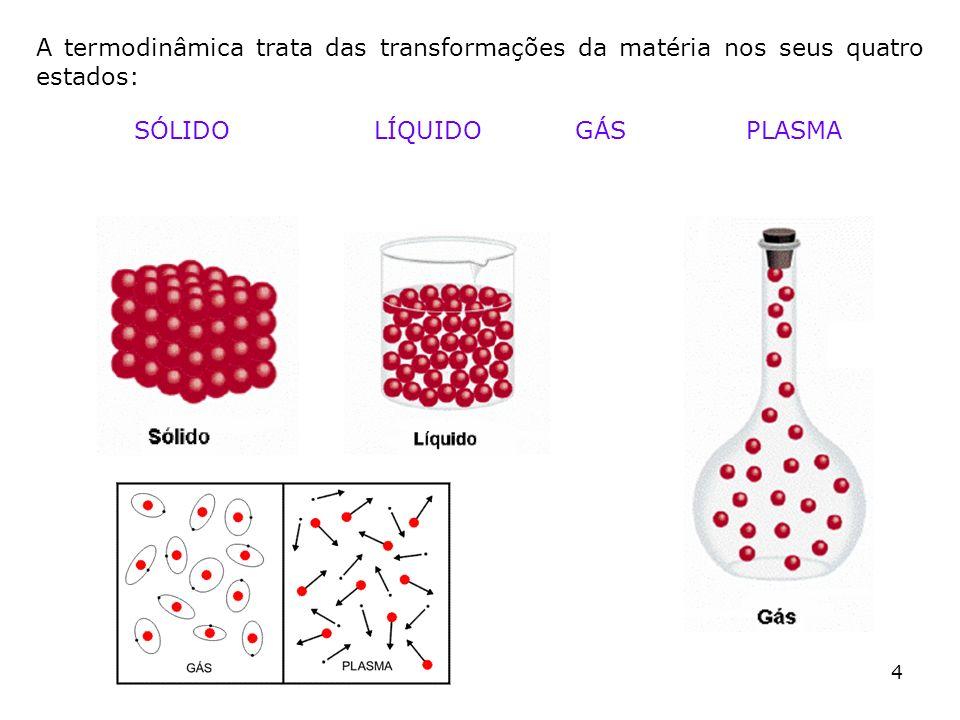 A termodinâmica trata das transformações da matéria nos seus quatro estados: