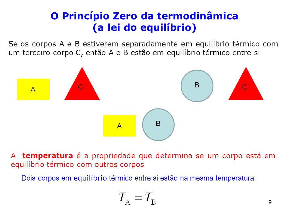 O Princípio Zero da termodinâmica