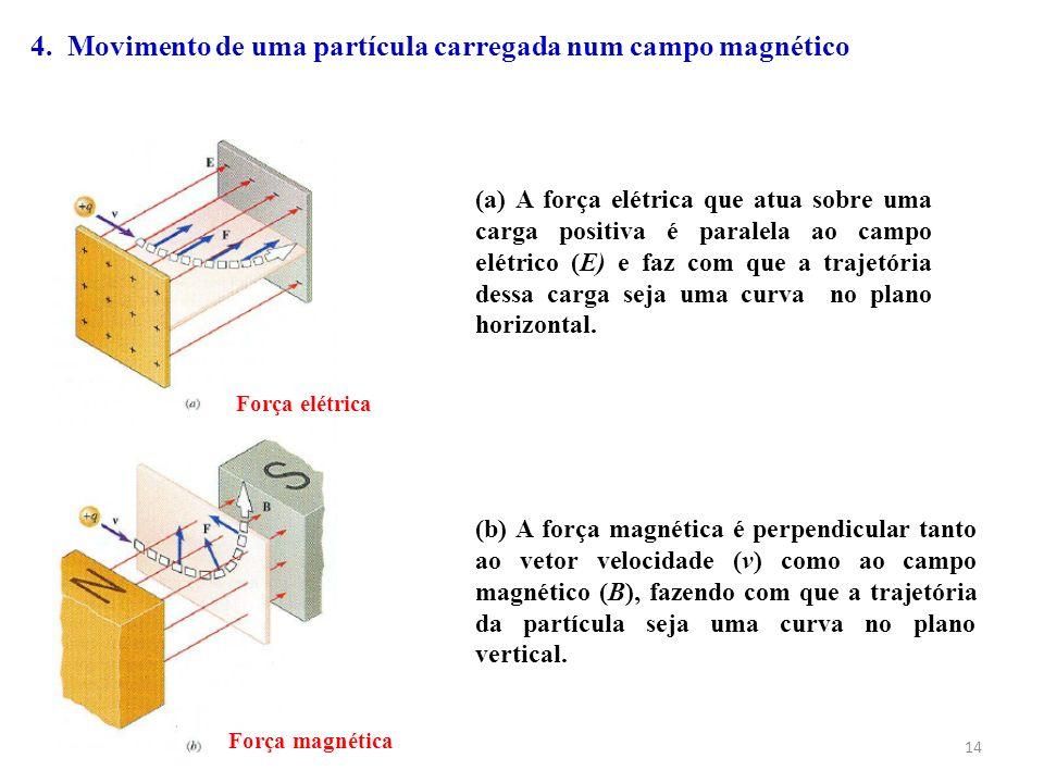 4. Movimento de uma partícula carregada num campo magnético