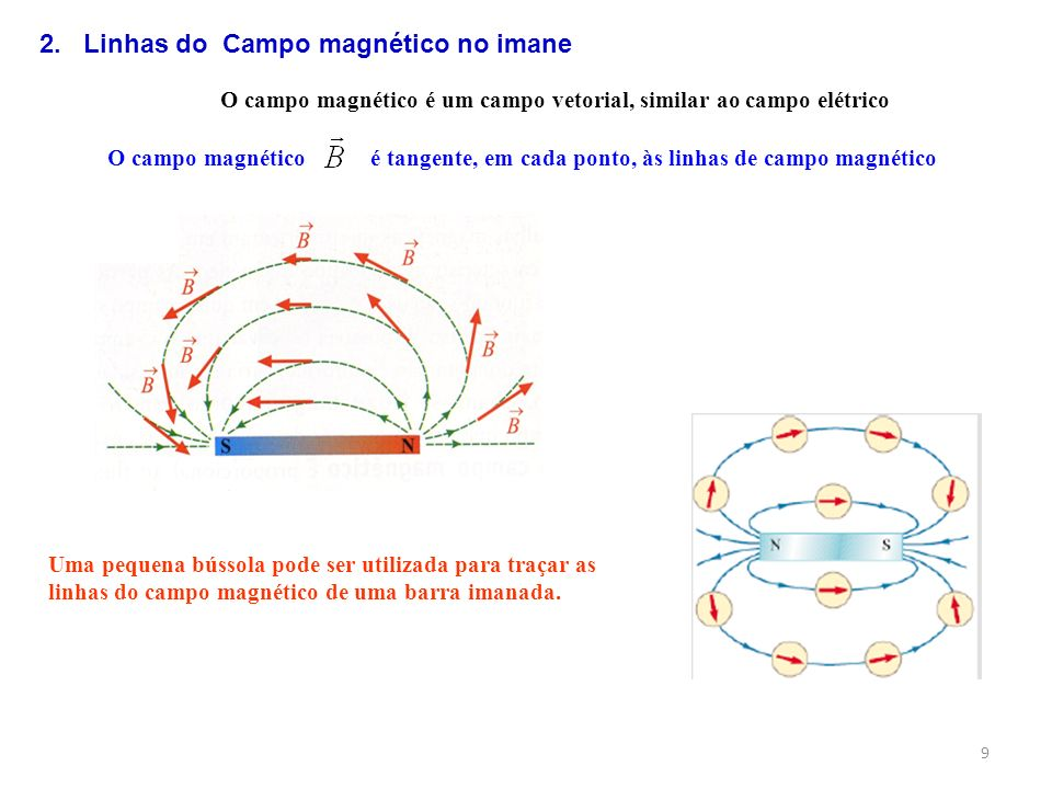 O campo magnético é um campo vetorial, similar ao campo elétrico