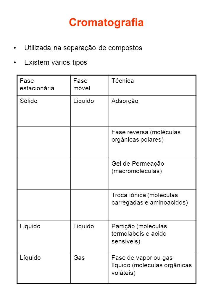 Cromatografia Utilizada na separação de compostos Existem vários tipos