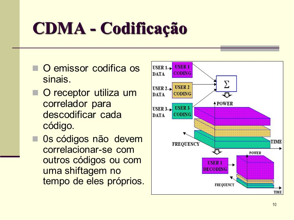 CDMA - Codificação O emissor codifica os sinais.