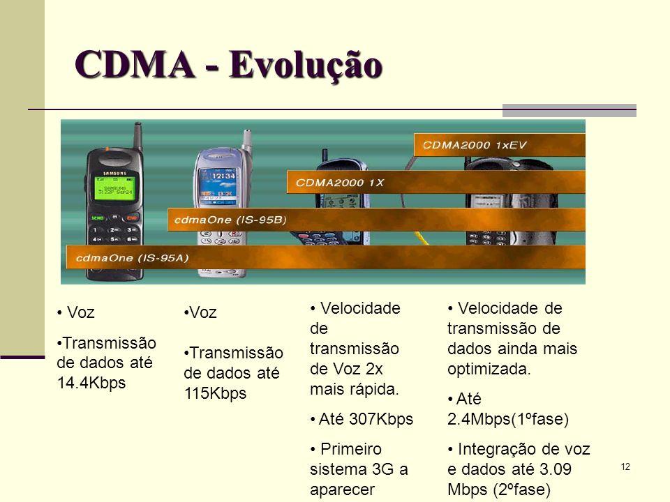 CDMA - Evolução Velocidade de transmissão de Voz 2x mais rápida.