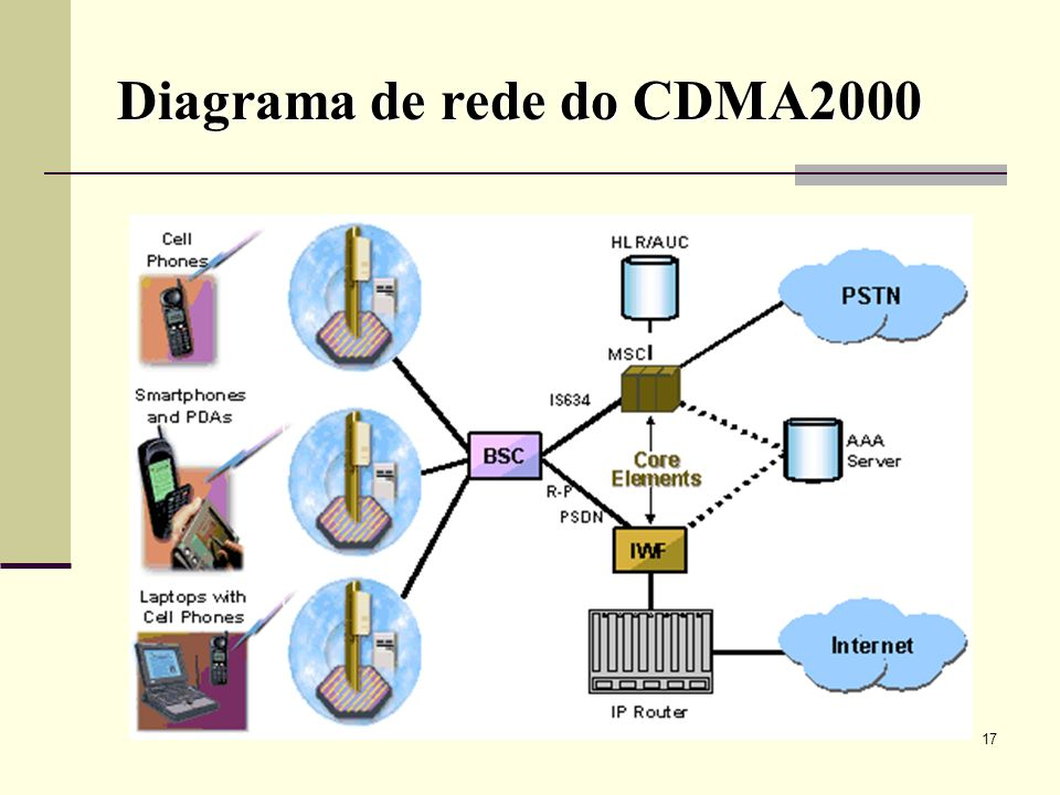 Diagrama de rede do CDMA2000