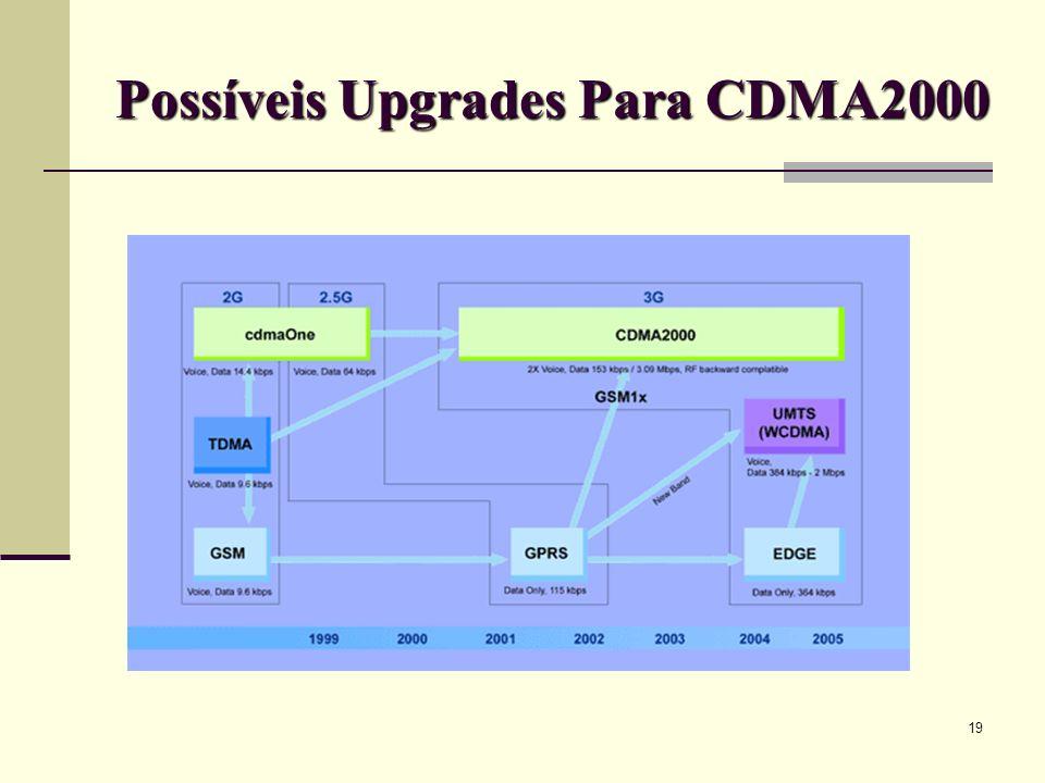 Possíveis Upgrades Para CDMA2000