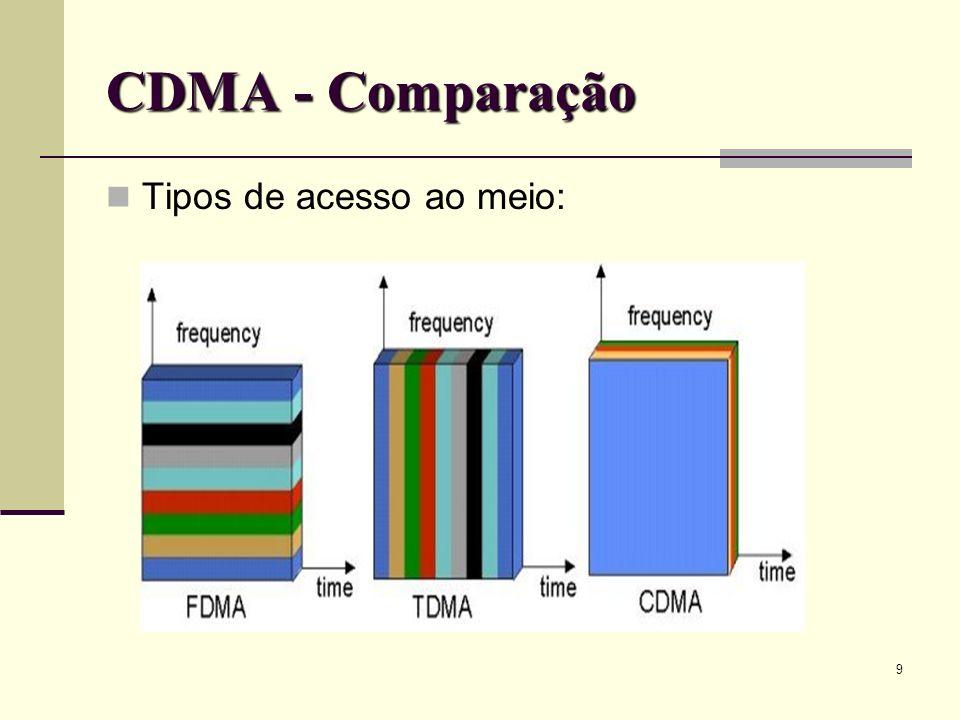 CDMA - Comparação Tipos de acesso ao meio: