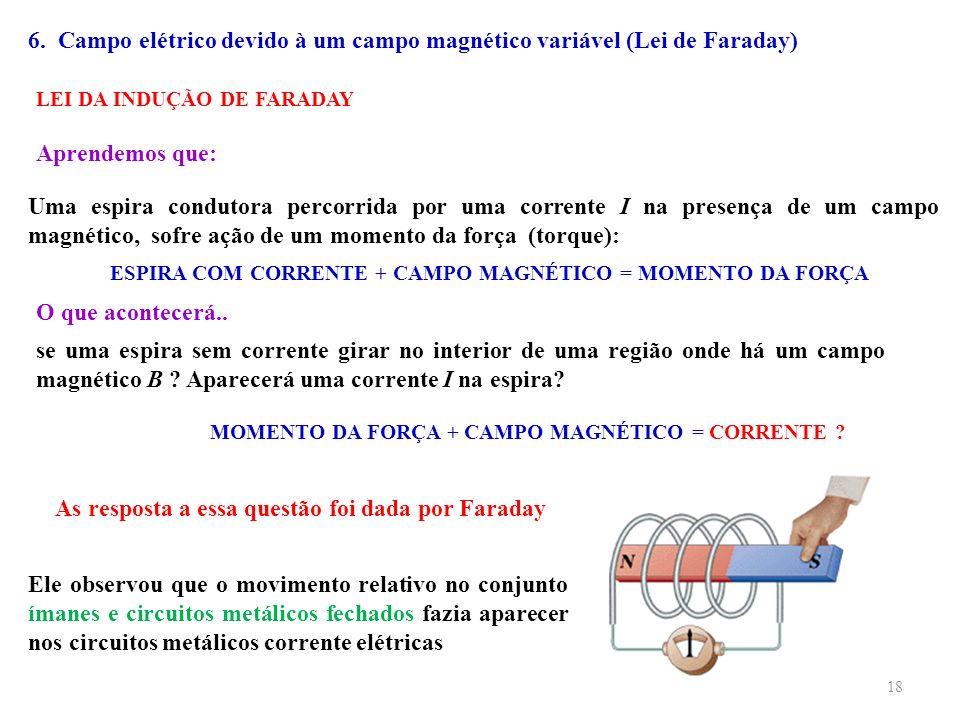 ESPIRA COM CORRENTE + CAMPO MAGNÉTICO = MOMENTO DA FORÇA