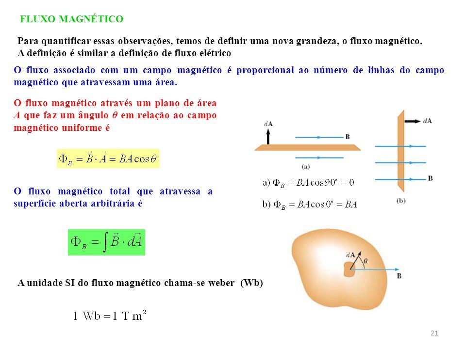 FLUXO MAGNÉTICO Para quantificar essas observações, temos de definir uma nova grandeza, o fluxo magnético.